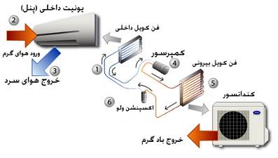 اجزای اصلی کولرهای گازی